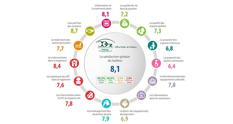 Mesure de la satisfaction : résultats de l'enquête 2017